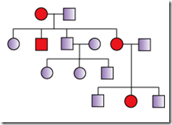 Dominant trait pedigree