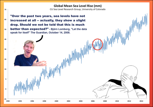 Global mean sea level rise, 1993-2014, with a misleading quote from antiscience dilettante Bjørn Lomborg. Graphic: Greg Laden / Science Blogs