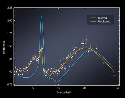 raios X emitidos pelo buraco negro supermassivo Markarian 335