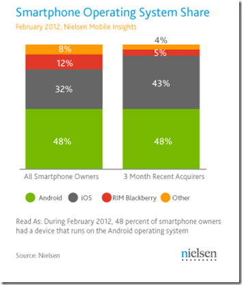 us-smartphone-os-market-share-nielsen