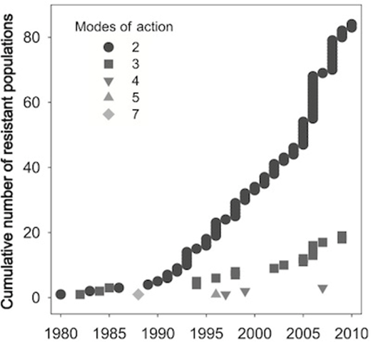 Global number of weed populations resistant to two or more types of herbicides, 1980-2010. Mortensen, et al. / BioScience