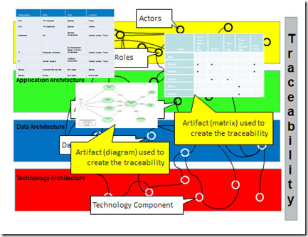 As An Example Coming From The Specification; U201cA Business Footprint Diagram  Provides A Clear Traceability Between A Technical Component And The  Business Goal ...