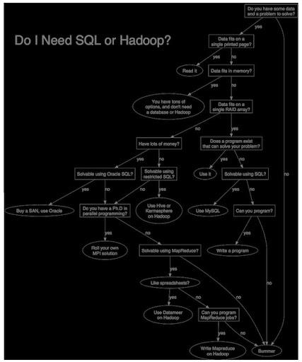 SQL or Hadoop
