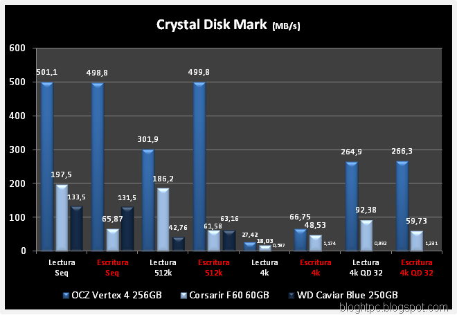 CRYSTAL DISK MARK VERTEX 4 VS F60 VS WD CB