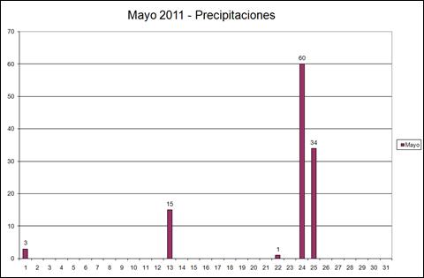 Precipitaciones (Mayo 2011)