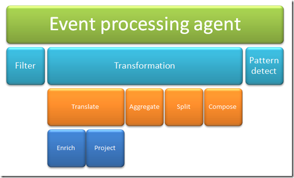 Event Processing Agents