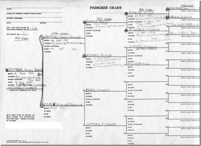 Old style printed genealogy pedigree chart