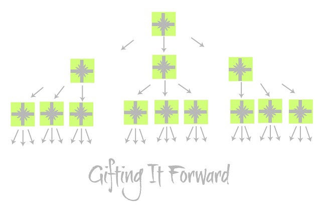 gifting it forward