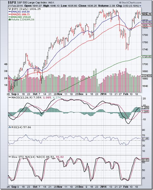 S&P 500_Feb2114