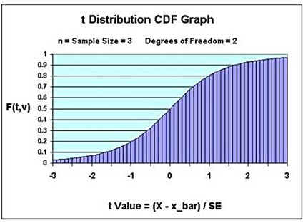 t distribution, t-distribution, excel, excel 2010, excel 2103, statistics, students t