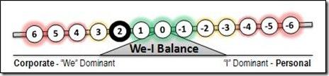 2 We-I Balance
