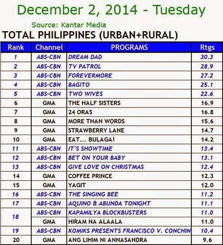 Kantar Media National TV Ratings - Dec. 2, 2014 (Tuesday)