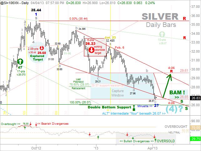 Silver Update April 5 - 2012