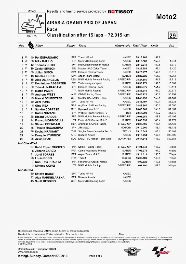 moto2-gara-motegi-classification.jpg