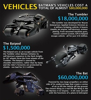 batman vehicles cost