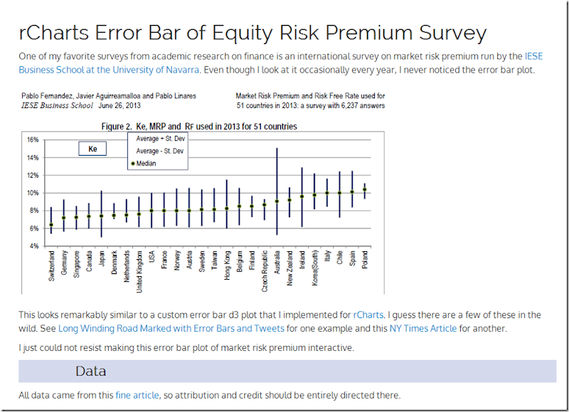 Equity Market Risk Premium Around the World