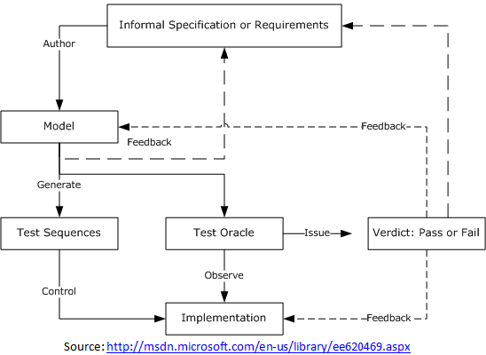 Model Based Testing – MBT, Example