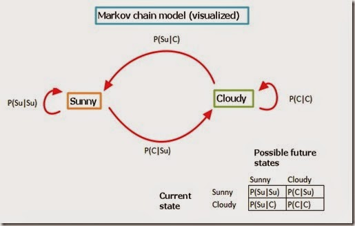 Markov chain weather visual