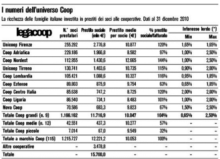 prestito-sociale-coop-interessi
