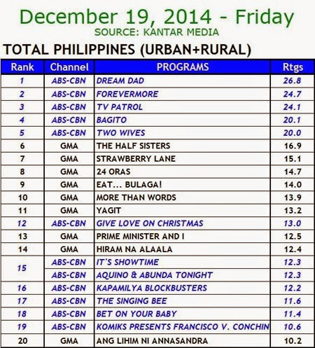 Kantar Media National TV Ratings - Dec. 19, 2014 (Friday)