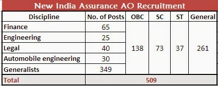 new-india-assurance-officers-recruitment,new india insurance company administrative officer recruitment
