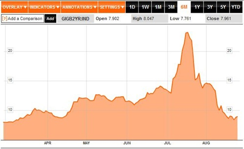 Bond Yields 6M to 25-08-2011