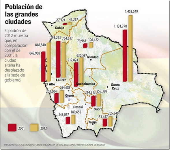 Datos de Bolivia 2013