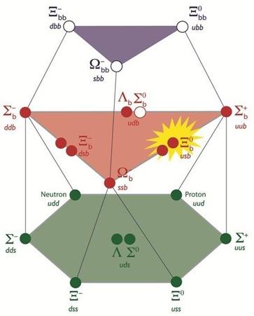 bárions no modelo de quarks