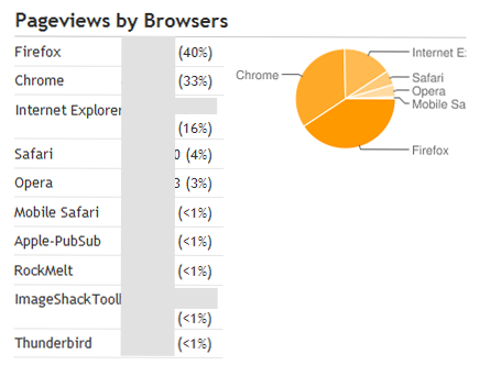 PAGEVIEWS BY BROWSERS