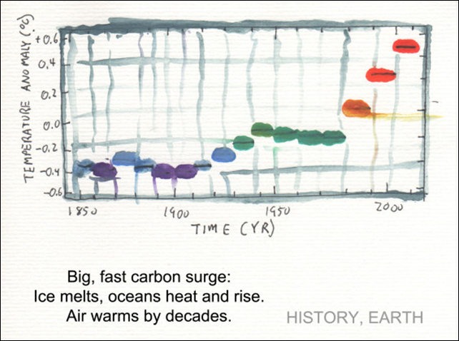 'Big, fast carbon surge: Ice melts, oceans heat and rise. Air warms by decades.' From 'Climate Change Science 2013: Haiku', by Greg Johnson. Graphic: Greg Johnson via Sightline.org