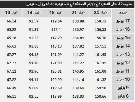 اسعار الذهب السعودية اليوم 18/7/2014 imgb17b11f9fabfc94e8