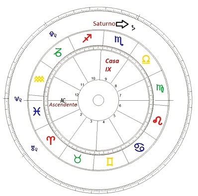 Saturno Transito por la 9 natal_thumb[6]
