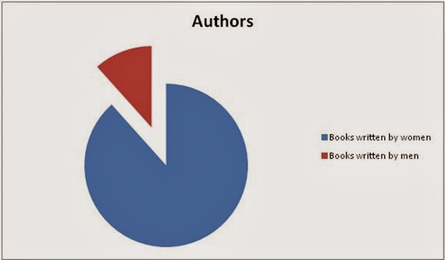 Authors Pie Chart
