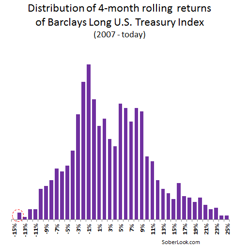 Chart of the day: U.S. Treasury losses in perspective