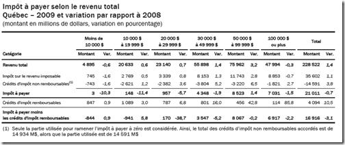 Statistique fiscale des particuliers -2009 - l'impôt à payer selon le revenu