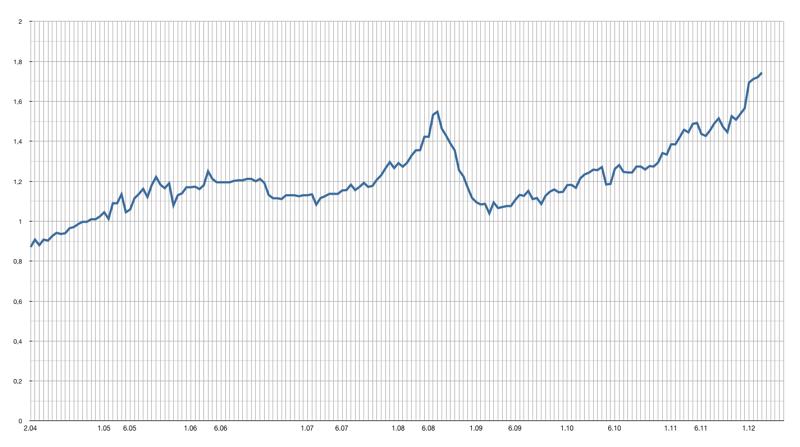 prezzo gasolio 2003-2012