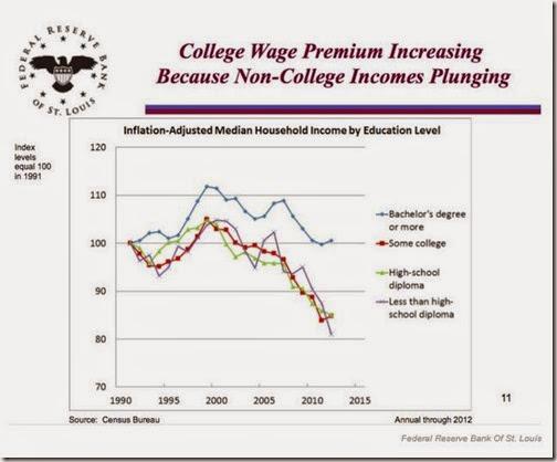 College Wage premium