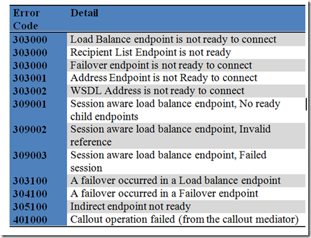 Endpoint Failures
