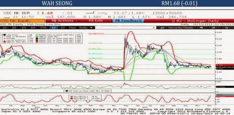 wahseong technical analysis