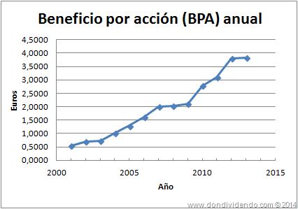BPA Inditex DonDividendo 2013