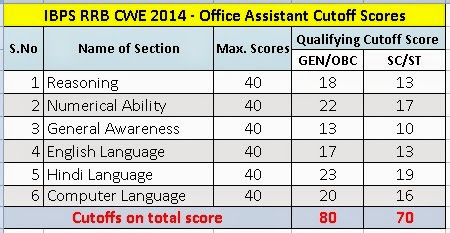 IBPS-RRB-Office-Assistant-Cutoff-Scores