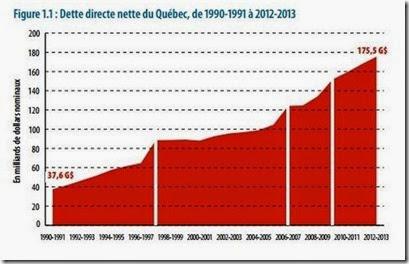 Dette nette du Québec
