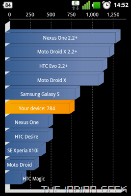 LG Optimus One P500 - Android 2.3 Gingerbread - Quadrant benchmark