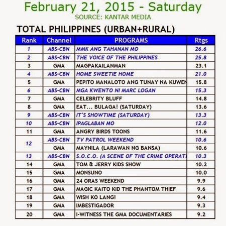 Kantar Media National TV Ratings - Feb 21, 2015 (Sat)