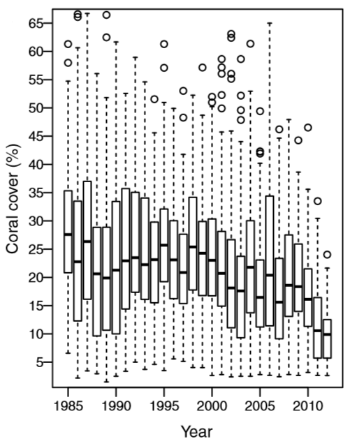 Decline in coral cover of the Great Barrier Reef, 1985-2012. Box plots indicate the percentiles (25%, 50%, and 75%) of the coral cover distributions within each year and suggest a substantial decline in coral cover over the 27-year period. De'ath, et al., 2012
