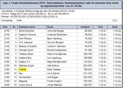 2012-startliste-hesteeierkanna