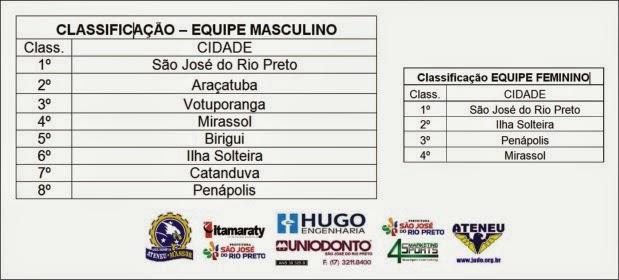 Noticia www.judo.org.br - Resultado por Equipes