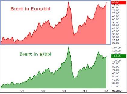 preço petroleo 2012