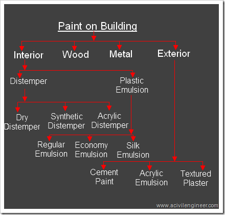 types of paints used in building construction a civil