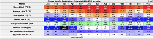 Fort Collins Climate